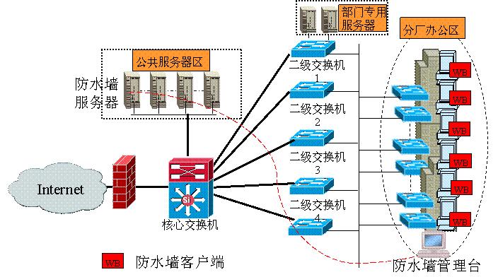 中软放水墙网络结构图 中软防水墙系统在郑州宇通客车公司高清图片